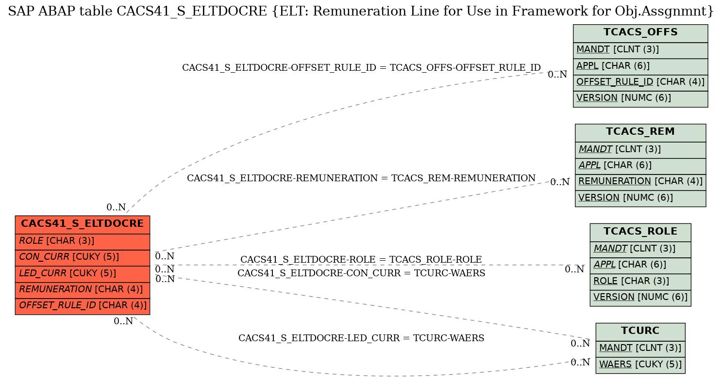 E-R Diagram for table CACS41_S_ELTDOCRE (ELT: Remuneration Line for Use in Framework for Obj.Assgnmnt)