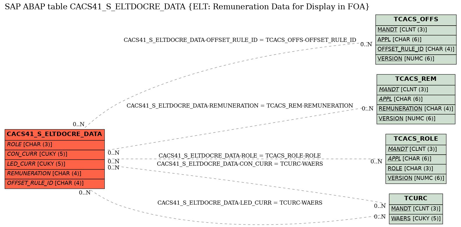 E-R Diagram for table CACS41_S_ELTDOCRE_DATA (ELT: Remuneration Data for Display in FOA)