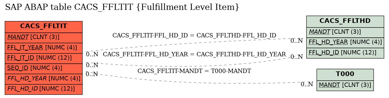 E-R Diagram for table CACS_FFLTIT (Fulfillment Level Item)