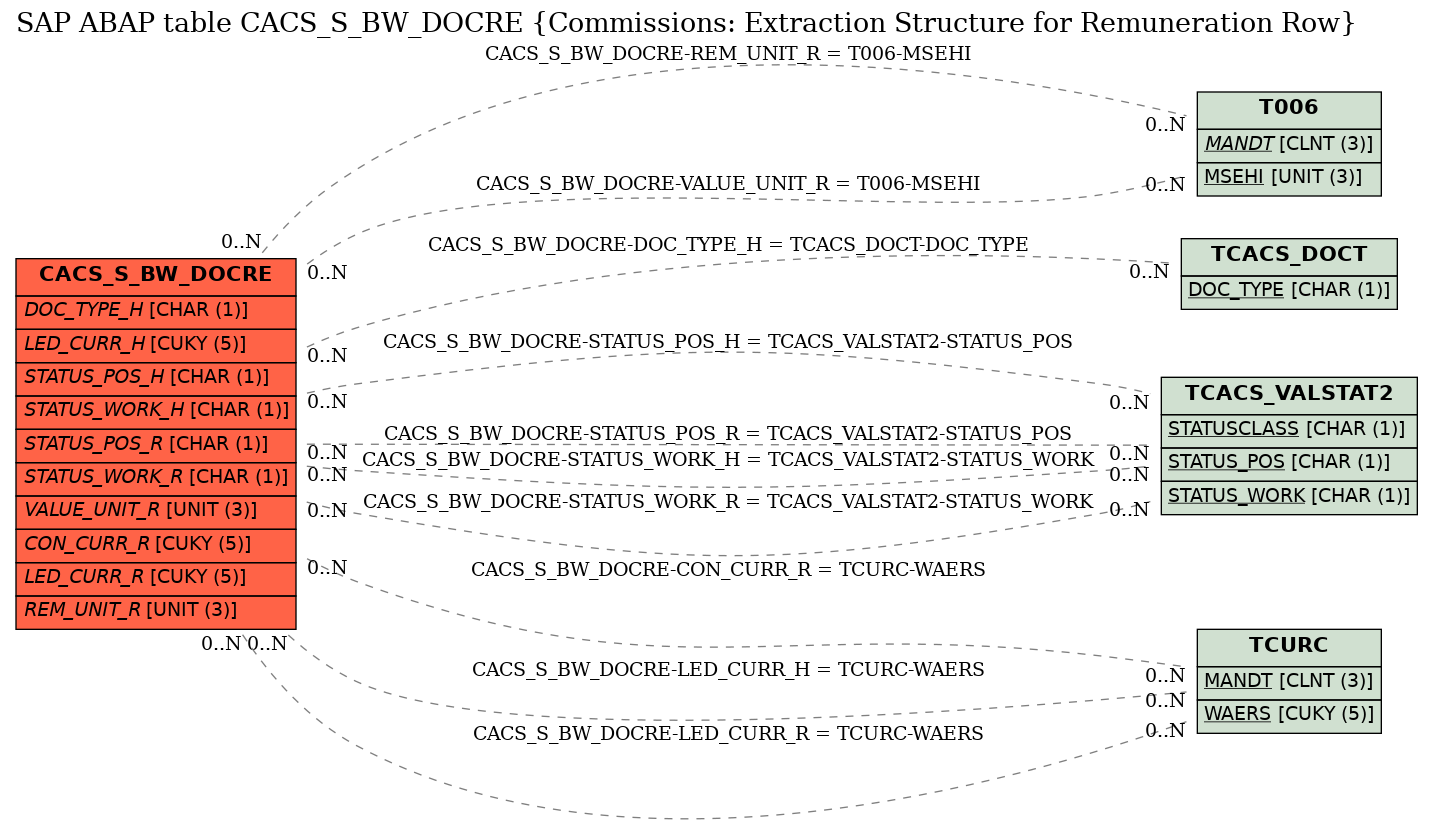 E-R Diagram for table CACS_S_BW_DOCRE (Commissions: Extraction Structure for Remuneration Row)
