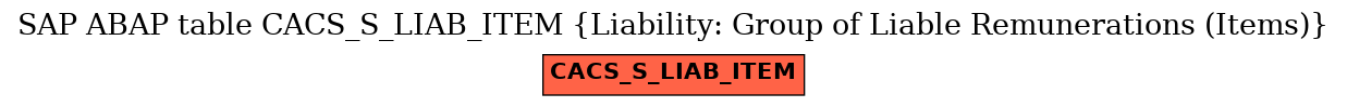 E-R Diagram for table CACS_S_LIAB_ITEM (Liability: Group of Liable Remunerations (Items))