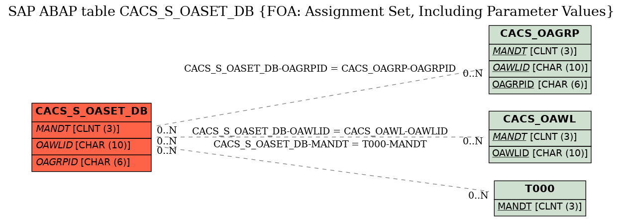 E-R Diagram for table CACS_S_OASET_DB (FOA: Assignment Set, Including Parameter Values)