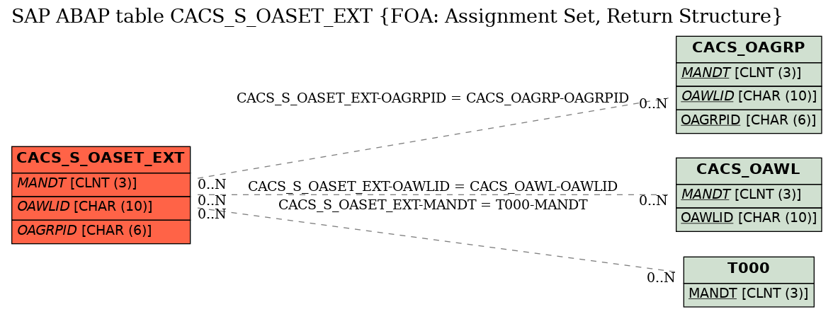 E-R Diagram for table CACS_S_OASET_EXT (FOA: Assignment Set, Return Structure)