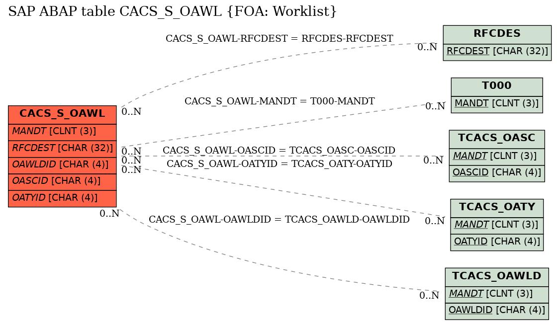 E-R Diagram for table CACS_S_OAWL (FOA: Worklist)