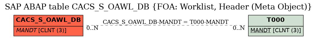 E-R Diagram for table CACS_S_OAWL_DB (FOA: Worklist, Header (Meta Object))