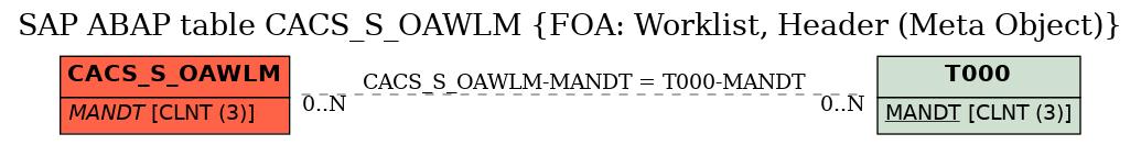 E-R Diagram for table CACS_S_OAWLM (FOA: Worklist, Header (Meta Object))