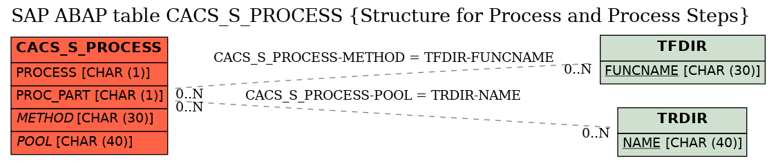 E-R Diagram for table CACS_S_PROCESS (Structure for Process and Process Steps)