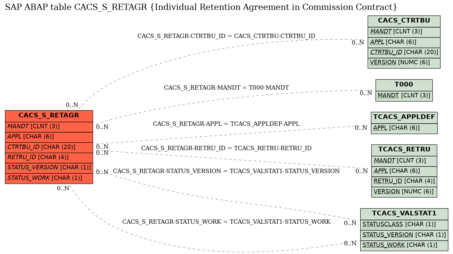 E-R Diagram for table CACS_S_RETAGR (Individual Retention Agreement in Commission Contract)
