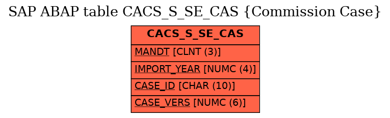 E-R Diagram for table CACS_S_SE_CAS (Commission Case)