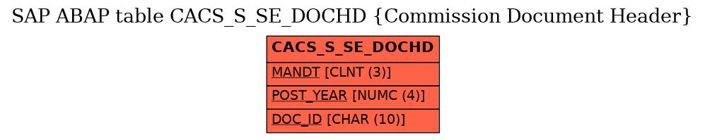 E-R Diagram for table CACS_S_SE_DOCHD (Commission Document Header)