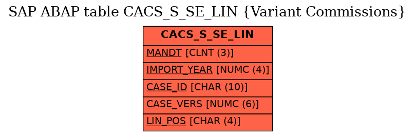 E-R Diagram for table CACS_S_SE_LIN (Variant Commissions)