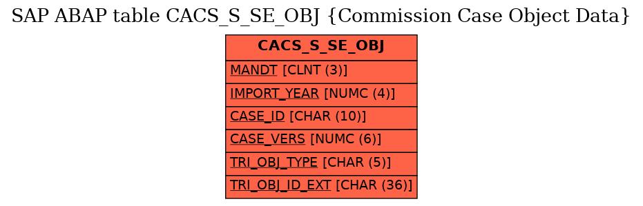 E-R Diagram for table CACS_S_SE_OBJ (Commission Case Object Data)