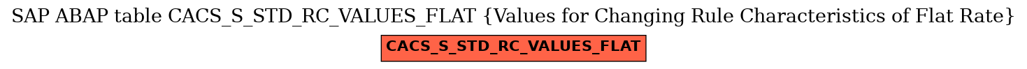 E-R Diagram for table CACS_S_STD_RC_VALUES_FLAT (Values for Changing Rule Characteristics of Flat Rate)