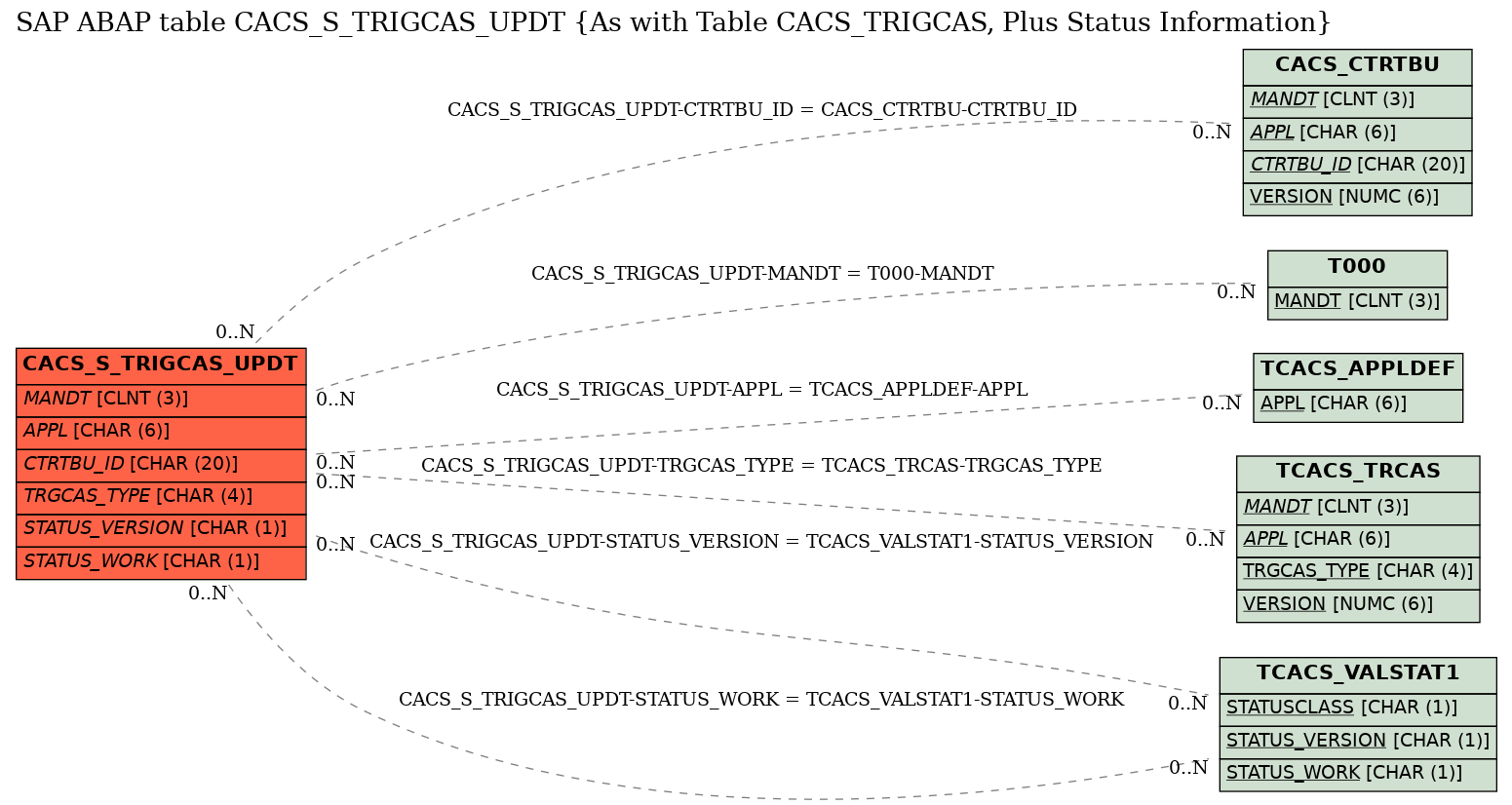 E-R Diagram for table CACS_S_TRIGCAS_UPDT (As with Table CACS_TRIGCAS, Plus Status Information)