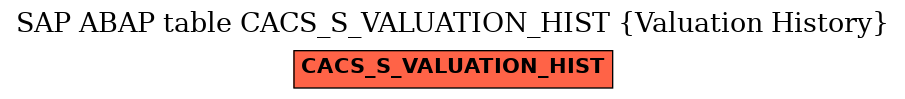 E-R Diagram for table CACS_S_VALUATION_HIST (Valuation History)