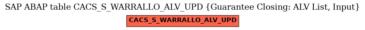 E-R Diagram for table CACS_S_WARRALLO_ALV_UPD (Guarantee Closing: ALV List, Input)