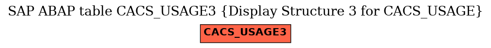 E-R Diagram for table CACS_USAGE3 (Display Structure 3 for CACS_USAGE)