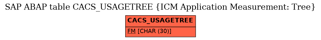 E-R Diagram for table CACS_USAGETREE (ICM Application Measurement: Tree)