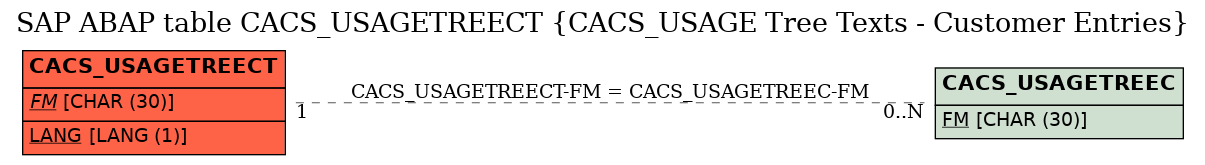 E-R Diagram for table CACS_USAGETREECT (CACS_USAGE Tree Texts - Customer Entries)