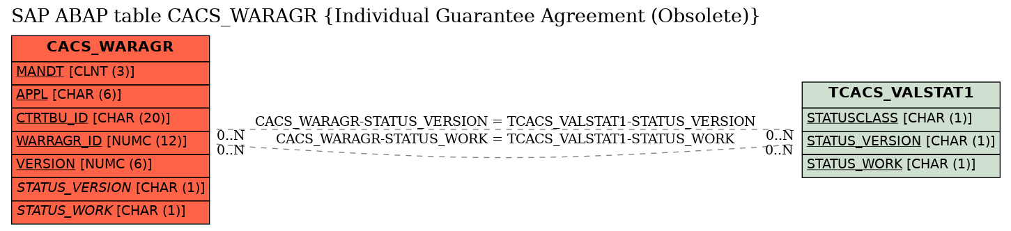 E-R Diagram for table CACS_WARAGR (Individual Guarantee Agreement (Obsolete))