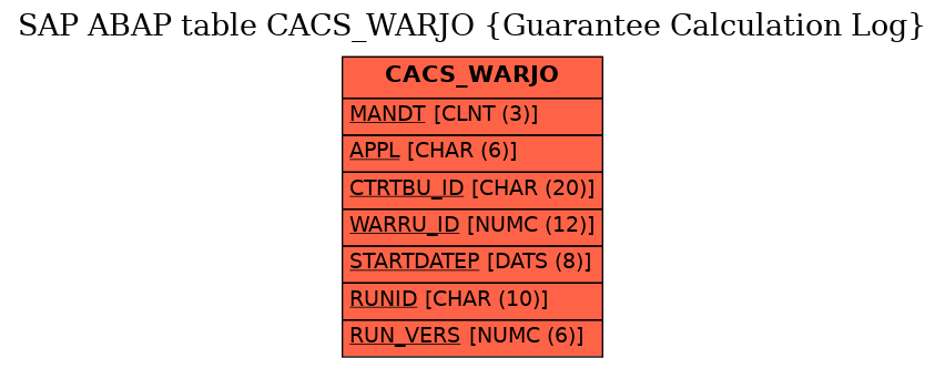 E-R Diagram for table CACS_WARJO (Guarantee Calculation Log)
