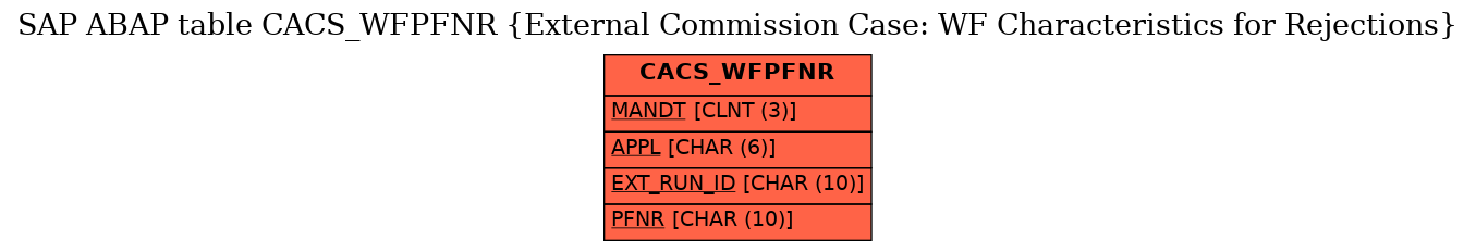 E-R Diagram for table CACS_WFPFNR (External Commission Case: WF Characteristics for Rejections)