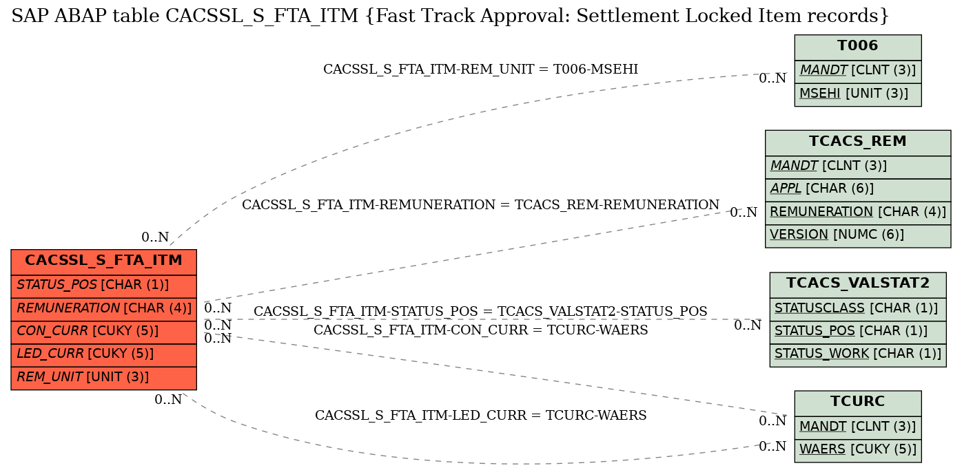 E-R Diagram for table CACSSL_S_FTA_ITM (Fast Track Approval: Settlement Locked Item records)