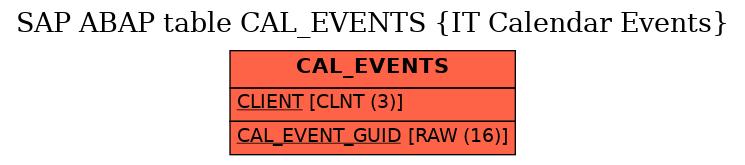 E-R Diagram for table CAL_EVENTS (IT Calendar Events)