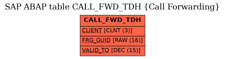 E-R Diagram for table CALL_FWD_TDH (Call Forwarding)