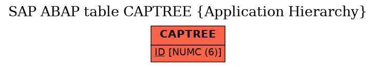 E-R Diagram for table CAPTREE (Application Hierarchy)