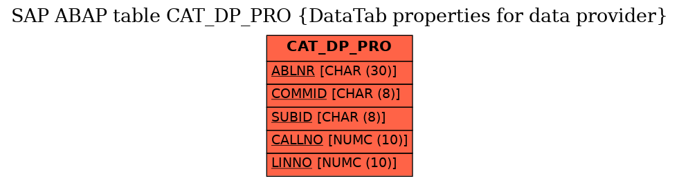 E-R Diagram for table CAT_DP_PRO (DataTab properties for data provider)