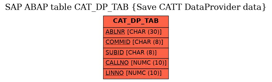 E-R Diagram for table CAT_DP_TAB (Save CATT DataProvider data)