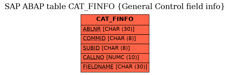 E-R Diagram for table CAT_FINFO (General Control field info)