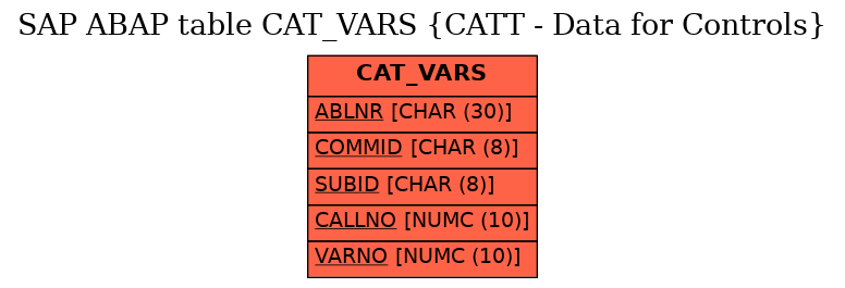E-R Diagram for table CAT_VARS (CATT - Data for Controls)