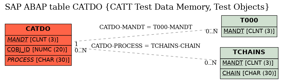 E-R Diagram for table CATDO (CATT Test Data Memory, Test Objects)