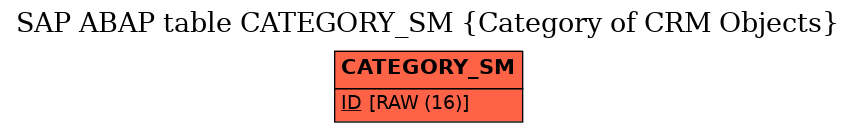 E-R Diagram for table CATEGORY_SM (Category of CRM Objects)