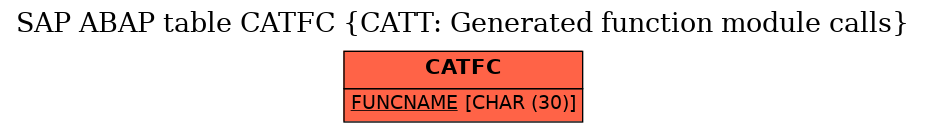 E-R Diagram for table CATFC (CATT: Generated function module calls)