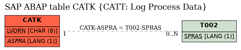 E-R Diagram for table CATK (CATT: Log Process Data)