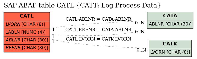 E-R Diagram for table CATL (CATT: Log Process Data)