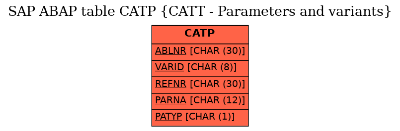E-R Diagram for table CATP (CATT - Parameters and variants)
