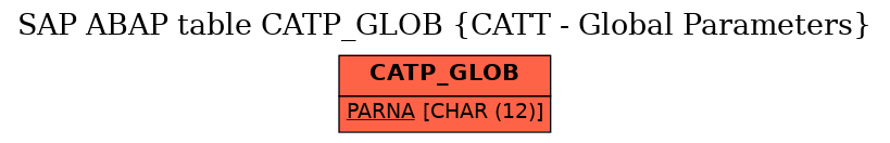 E-R Diagram for table CATP_GLOB (CATT - Global Parameters)