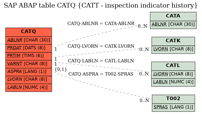 E-R Diagram for table CATQ (CATT - inspection indicator history)
