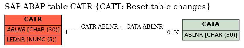E-R Diagram for table CATR (CATT: Reset table changes)