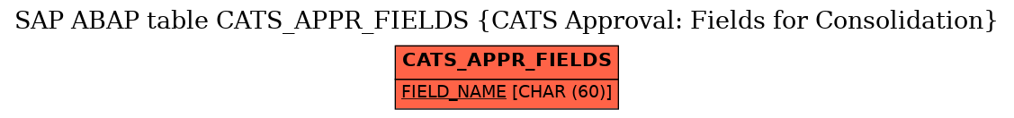 E-R Diagram for table CATS_APPR_FIELDS (CATS Approval: Fields for Consolidation)