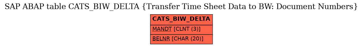 E-R Diagram for table CATS_BIW_DELTA (Transfer Time Sheet Data to BW: Document Numbers)