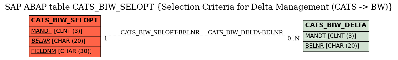 E-R Diagram for table CATS_BIW_SELOPT (Selection Criteria for Delta Management (CATS -> BW))