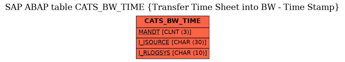 E-R Diagram for table CATS_BW_TIME (Transfer Time Sheet into BW - Time Stamp)