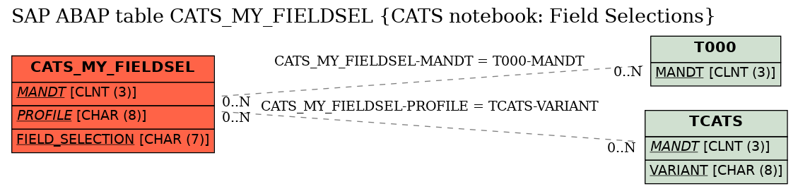 E-R Diagram for table CATS_MY_FIELDSEL (CATS notebook: Field Selections)