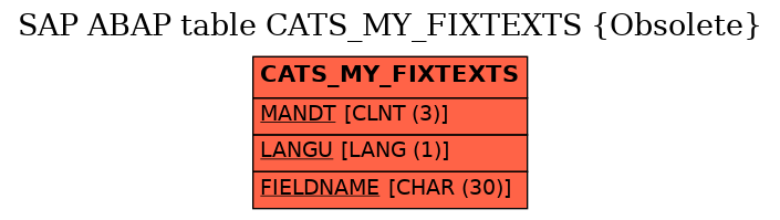 E-R Diagram for table CATS_MY_FIXTEXTS (Obsolete)