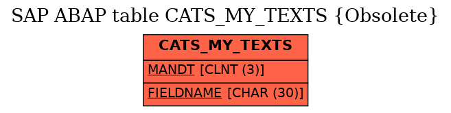 E-R Diagram for table CATS_MY_TEXTS (Obsolete)